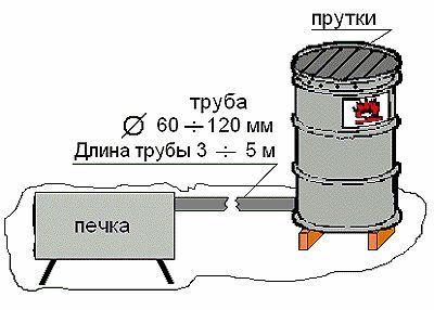 Печка для копчения своими руками